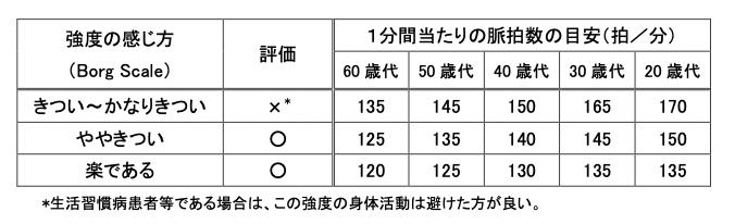 borg scale